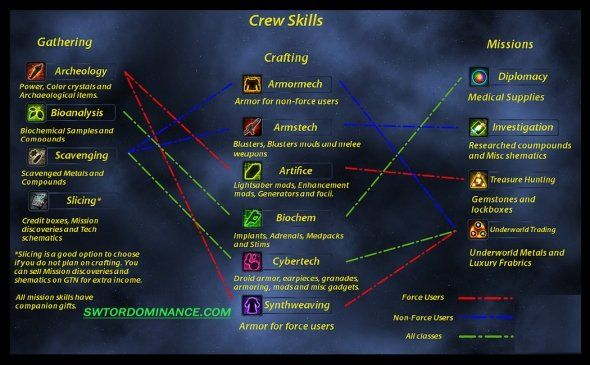 SWTOR Crew Skills Chart | Star wars the old, The old ... on swtor companion gifts, swtor schematics guide, swtor get rich, swtor hk-51 customization, swtor sith warrior, swtor skill diagram, swtor jedi consular,