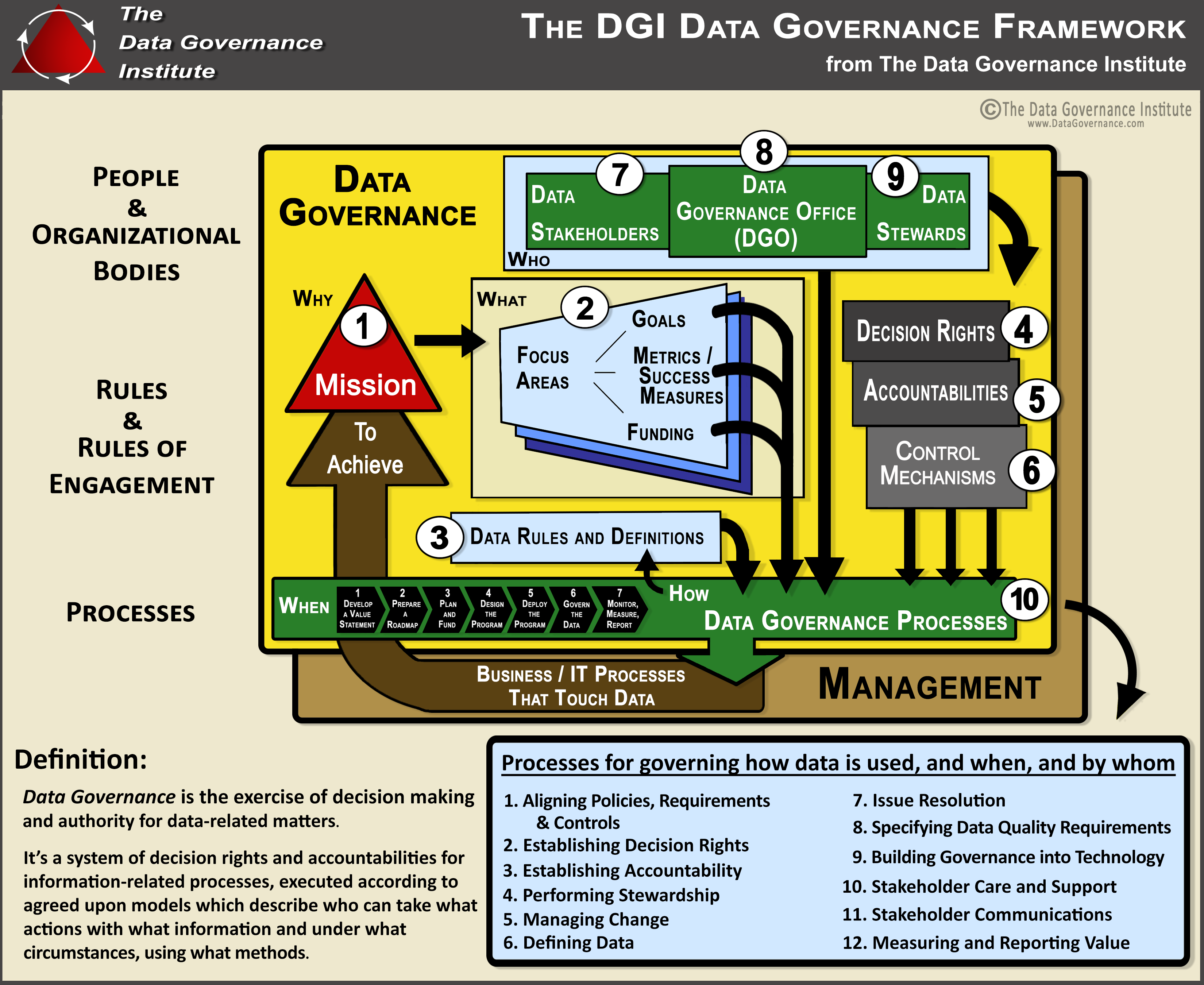 Dgi Data Governance Framework Image Data Data Science Data Architecture