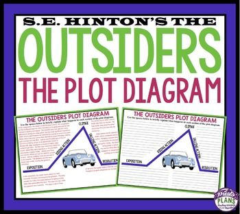 Outsiders Plot Diagram Plot Diagram Reading Lessons Writing Activities