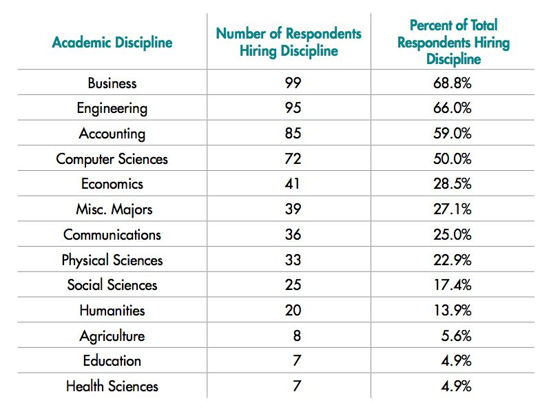 The College Degrees And Skills Employers Most Want Social