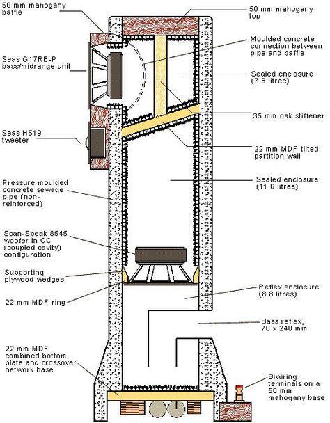 5de5ca5c2e03350ea480b856fc4ff676 Jpg 518 665 Speaker Plans Speaker Design Speaker Box Design