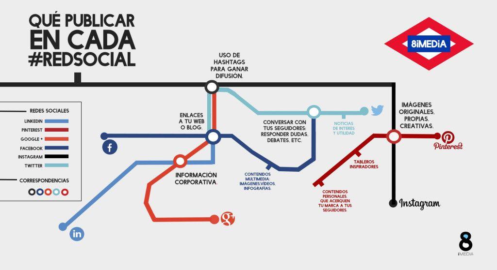 Infografía: Qué publicar en cada red social