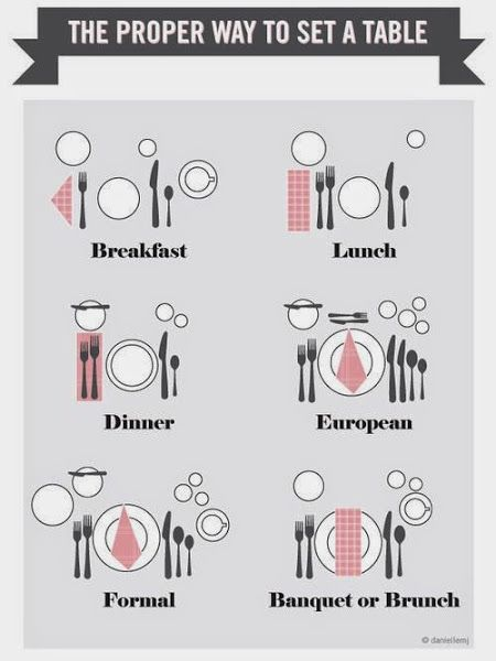 Cómo colocar cada cosa en la mesa: sencillas nociones de protocolo ...