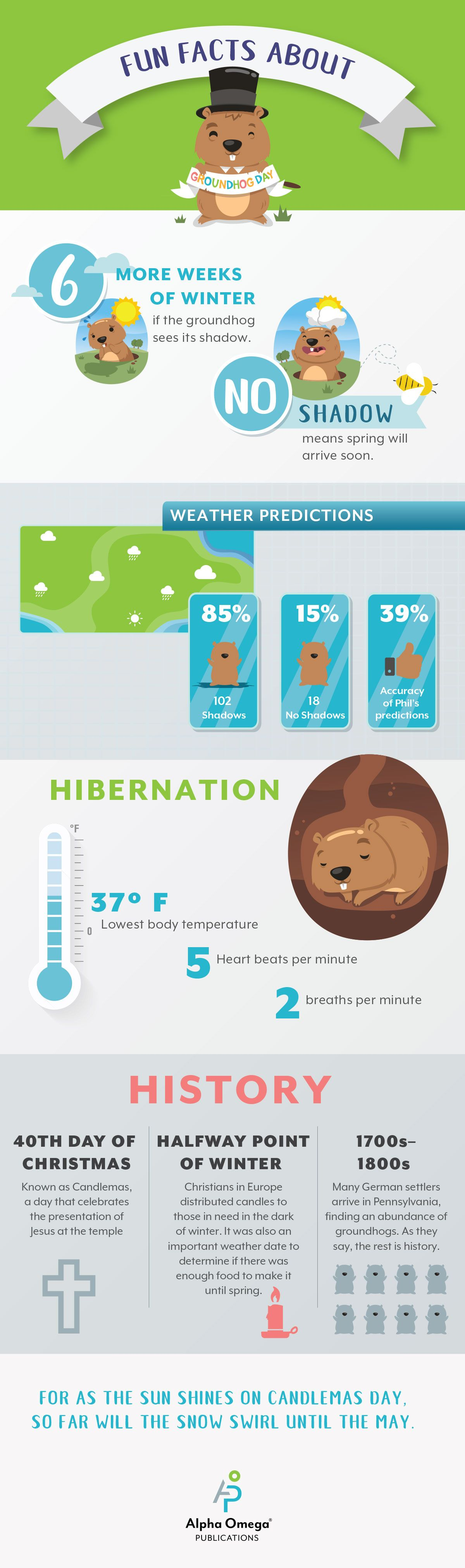 Groundhog Day Infographic Spring Forward Pinterest