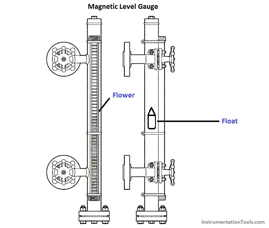 Magnetic Level Gauge Oil And Gas Gauges Levels