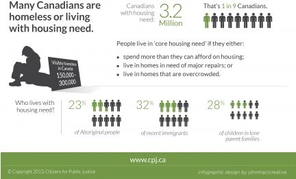 Homelessness and housing in canada community involvement also best social science images on pinterest rh