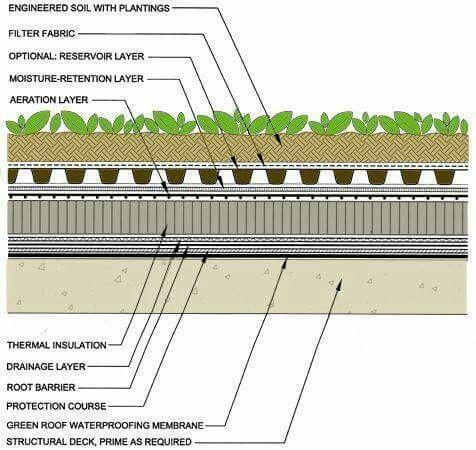 Pin By Sameh Rakem On Gardens Roof Gardens Green Roof Design Green Roof System Green Roof House