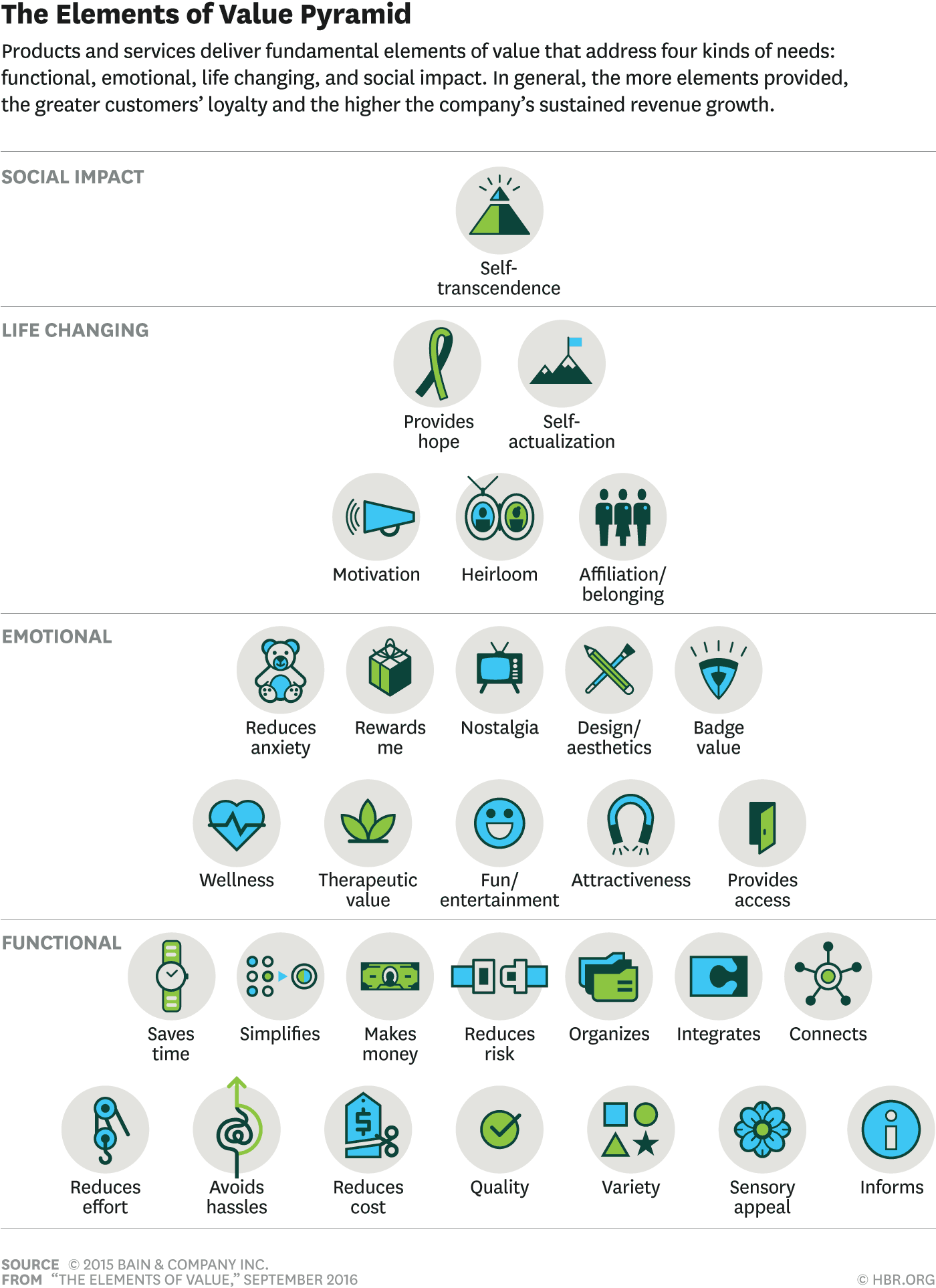 The 30 Elements Of Consumer Value A Hierarchy Florida