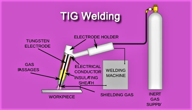 Tig Welding Advantages And Disadvantages Explained By Experts In 2020 Tig Welding Welding Gas Tungsten Arc Welding