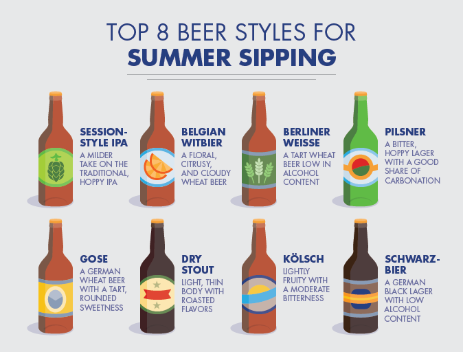 When the mercury rises, it's safe to assume most people want a beer that's refreshing and easy to drink. Try these eight beer styles for summer sipping.