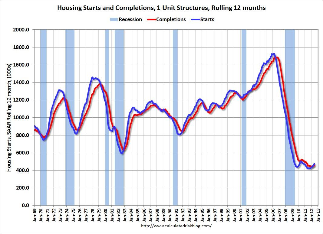 The Us Single Family Sector Is Still Bottoming Out Finance Blog Single Family Family