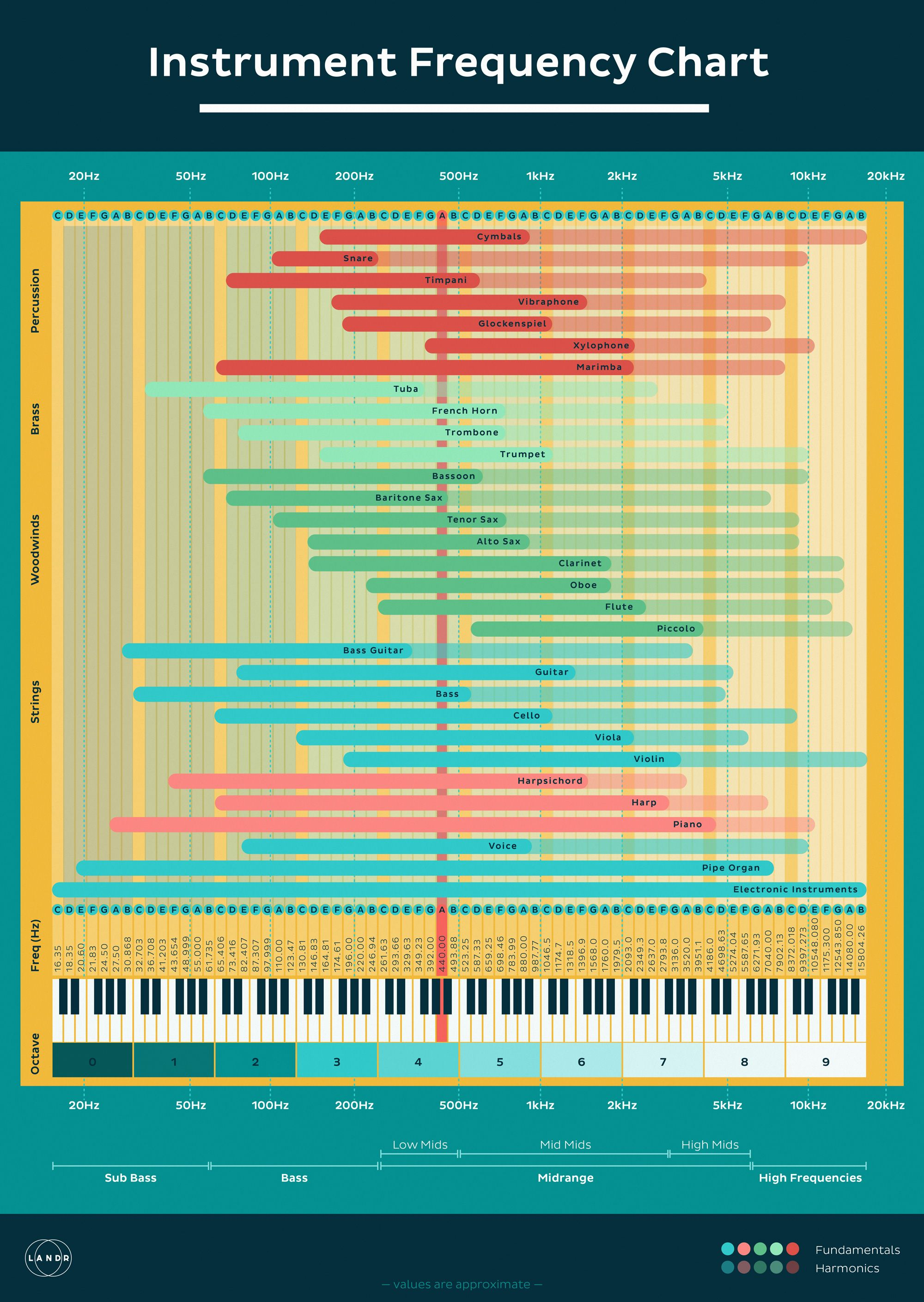 Eq Cheat Sheet How To Use An Instrument Frequency Chart Infographic Landr Blog Music Mixing Music Tutorials Music Engineers
