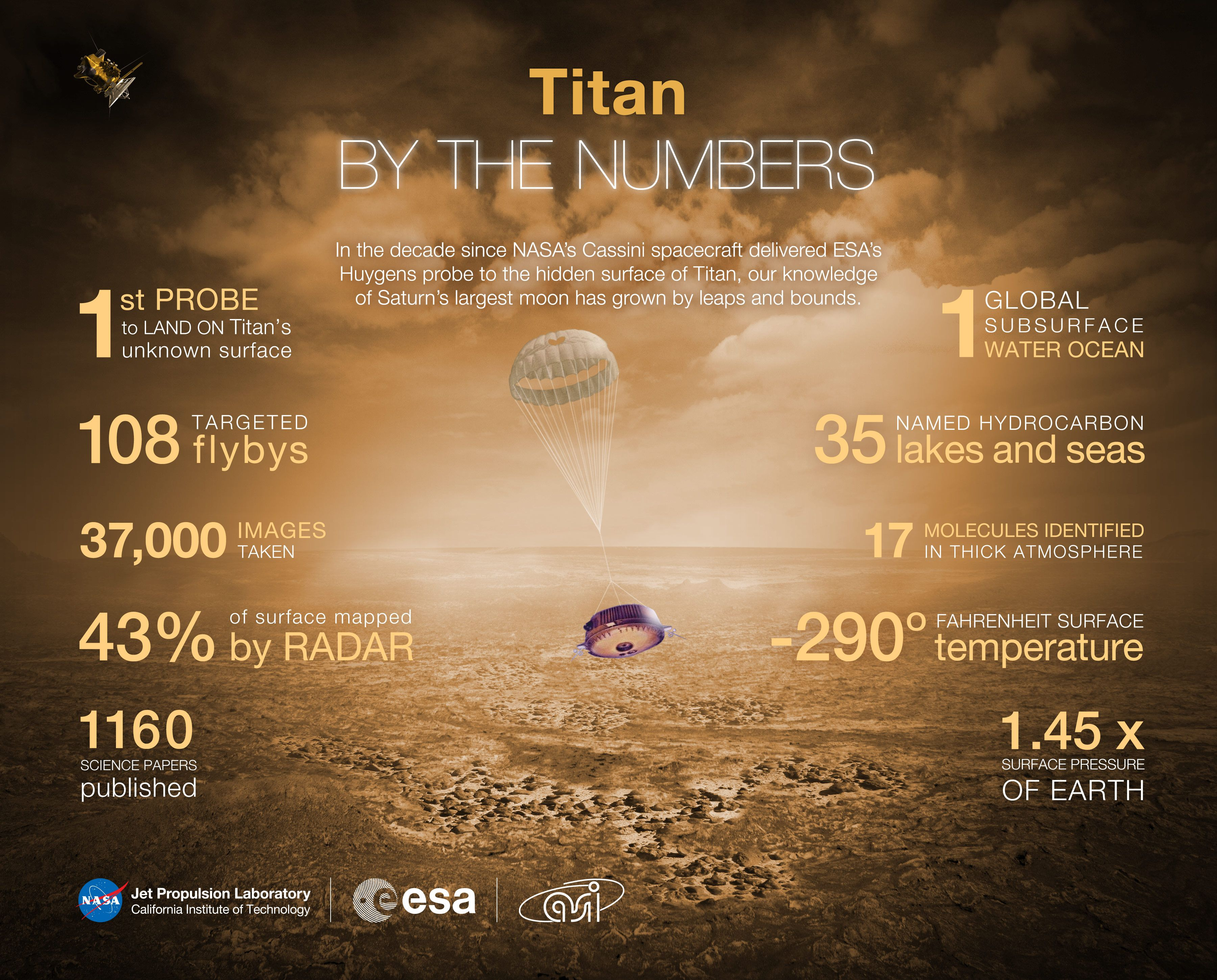 And Esa Celebrate 10 Years Since Titan Landing Solar System
