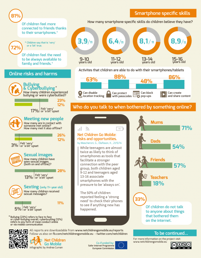 Net Children Go Mobile Infographic  Online Safety Ceop