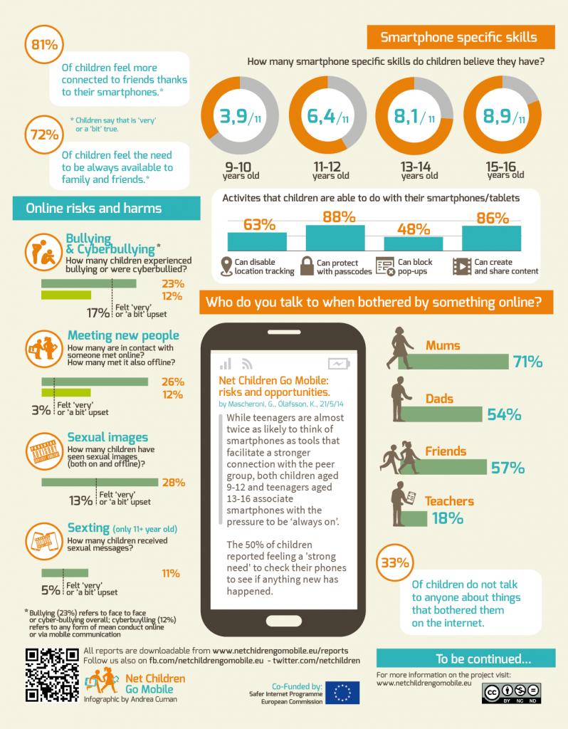 Net Children Go Mobile Infographic  Online Safety Ceop