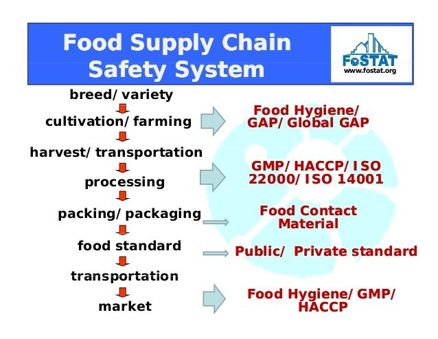 image result for food safety issues
