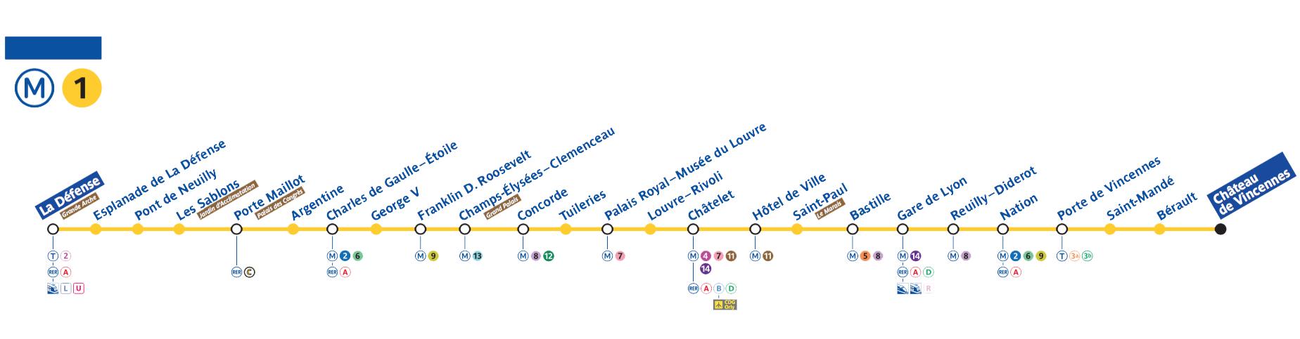 Plan De La Ligne 1 Du Métro Parisien Ligne Metro Métro Parisien Métro