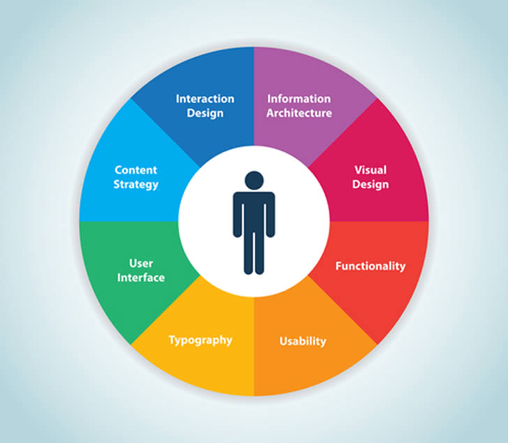 User Experience What Is It And Why Should I Care Usability Geek Web Development Design Visual Content Design Web Design User Experience