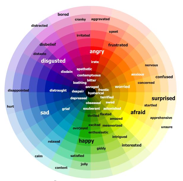 Emotions Color Wheel Psychology Emotion Color Wheel Education