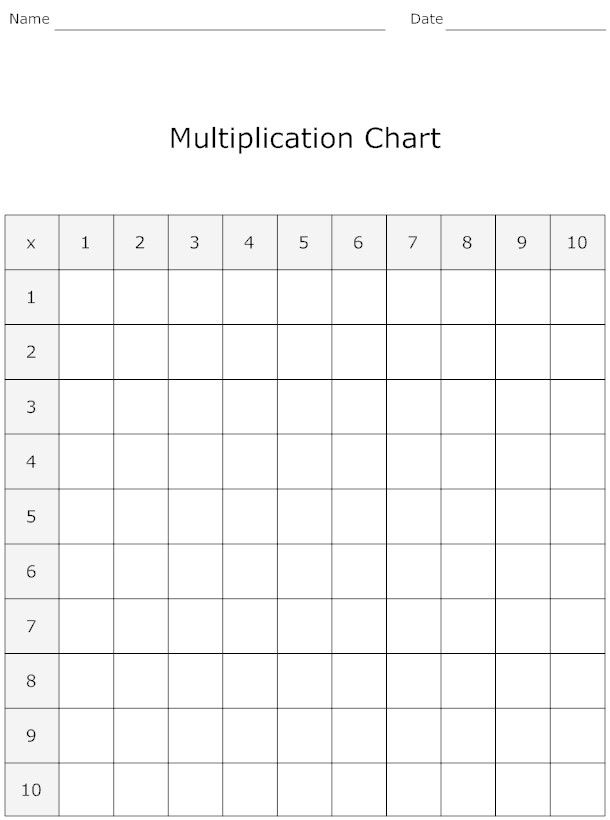 Multipul Cation Chart Worksheets Multiplication Chart Worksheet