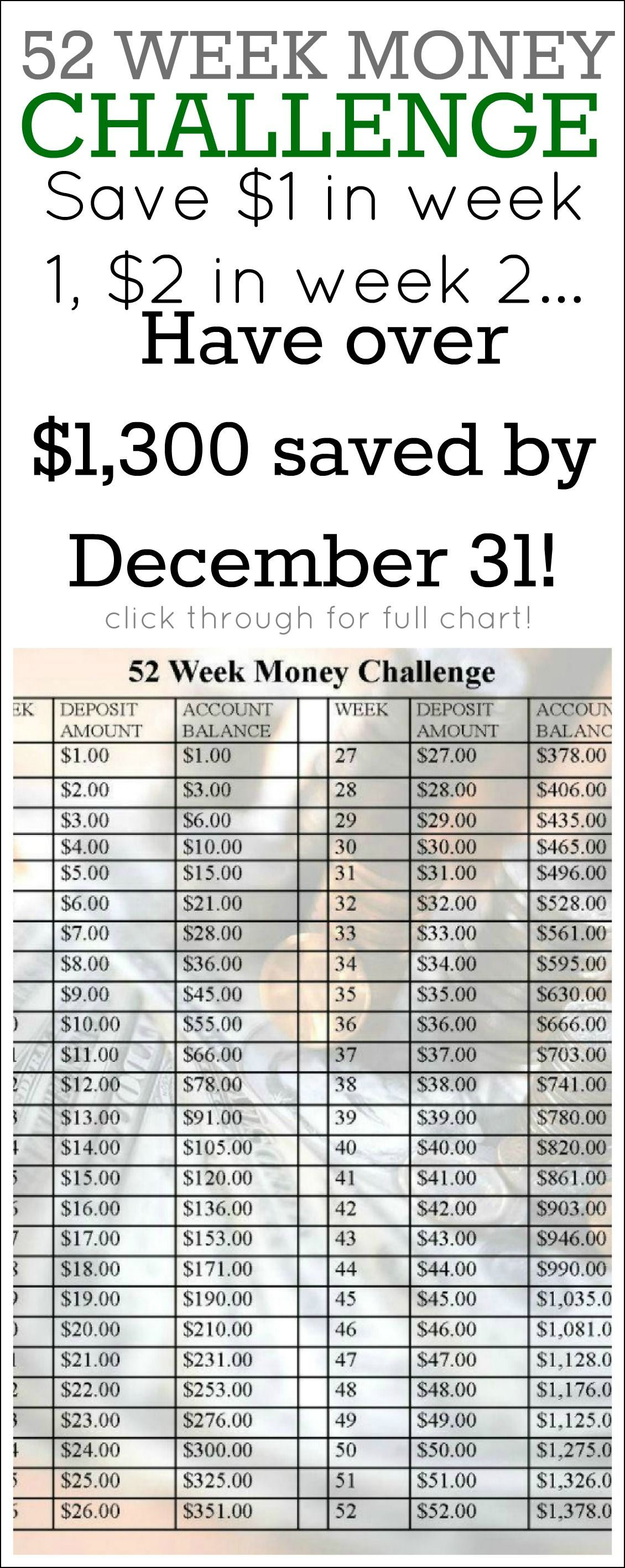 The 52 Week Saving Money Challenge