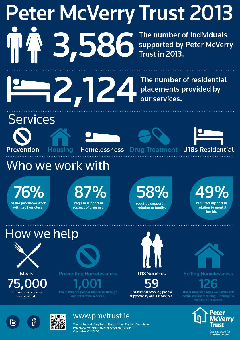 12 Homelessness Poverty Infographics Articles Ideas Poverty Homelessness Awareness Infographic