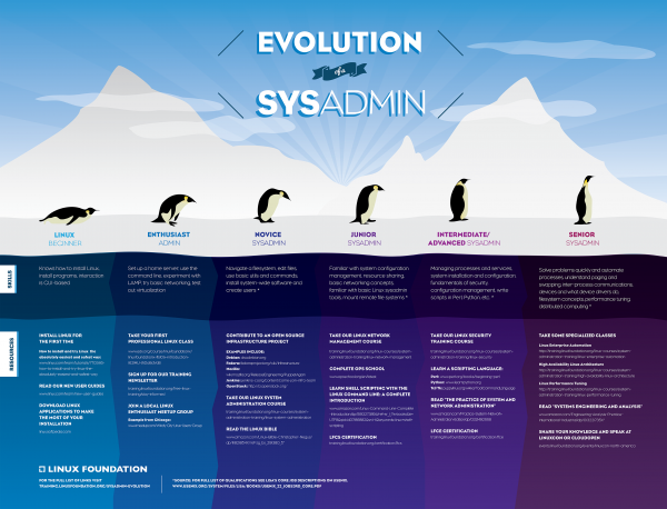 Evolution Of A Sysadmin The Linux Foundation Linux Evolution Foundation Training