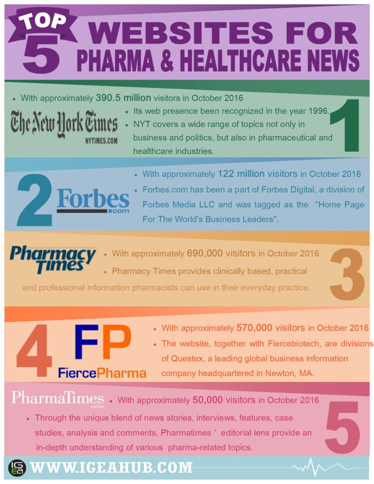 Best Websites for Pharmaceutical and Healthcare Updates