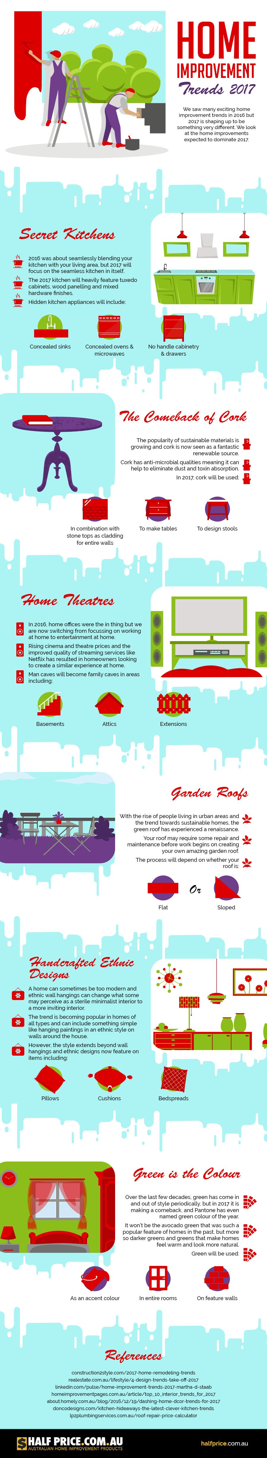 Home improvement trends infographic infografía home