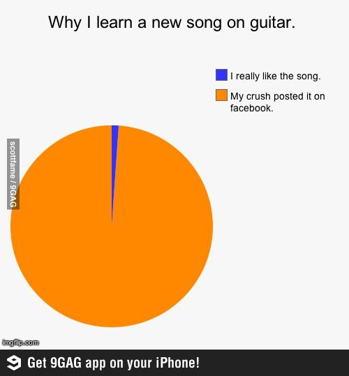 The Pie Chart Never Lies Funny Pie Charts Pie Chart Funny Jokes