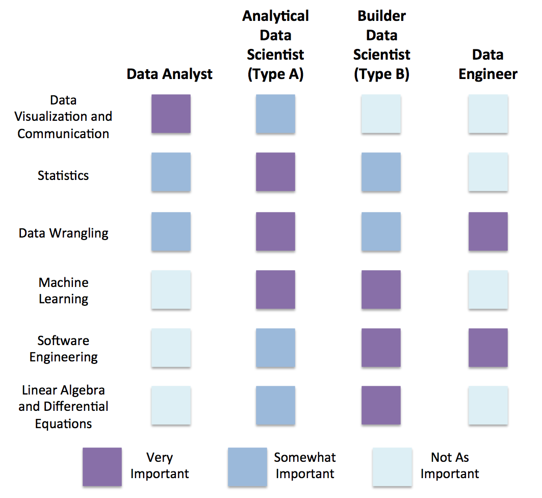 Data Related Jobs Should Fall Into One Of Four Different Categories Data Engineer Data Analyst Data Scientist Data Scientist Data Visualization Data Analyst