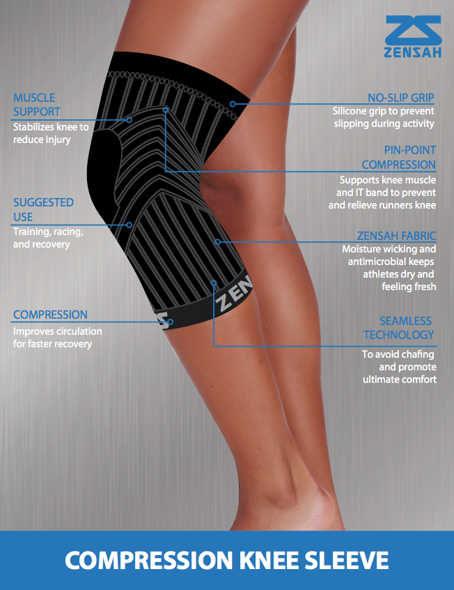 44172a97c6 Ever wondered how a compression knee sleeve can help? Support knee muscle,  relieve runners knee, and no more IT band discomfort plus more.