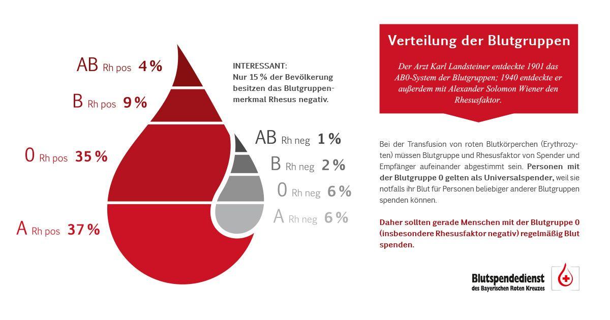 Blutgruppe Verteilung