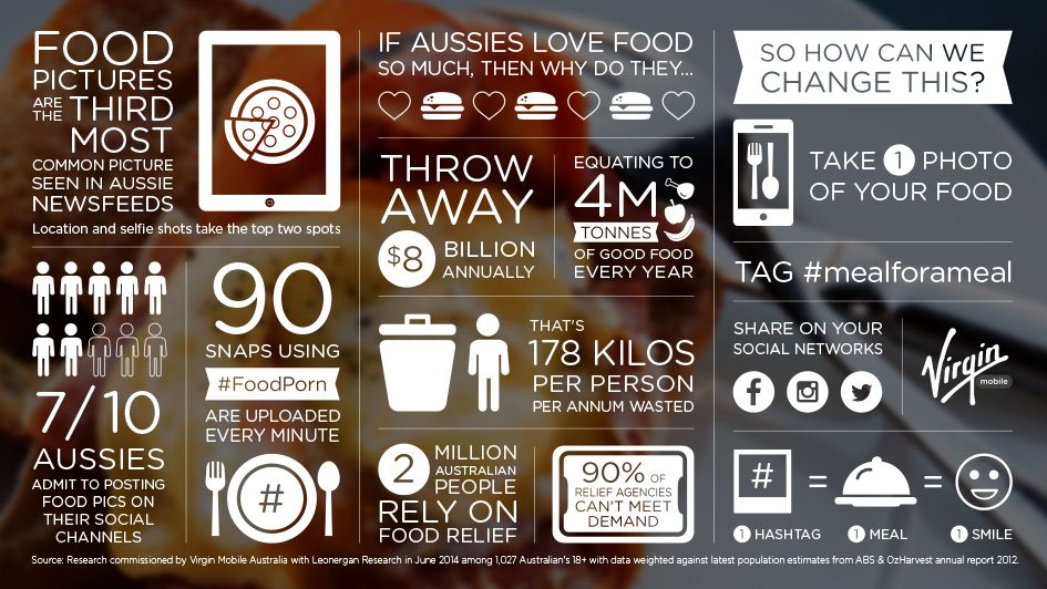 The truth about food waste in Australia infographic