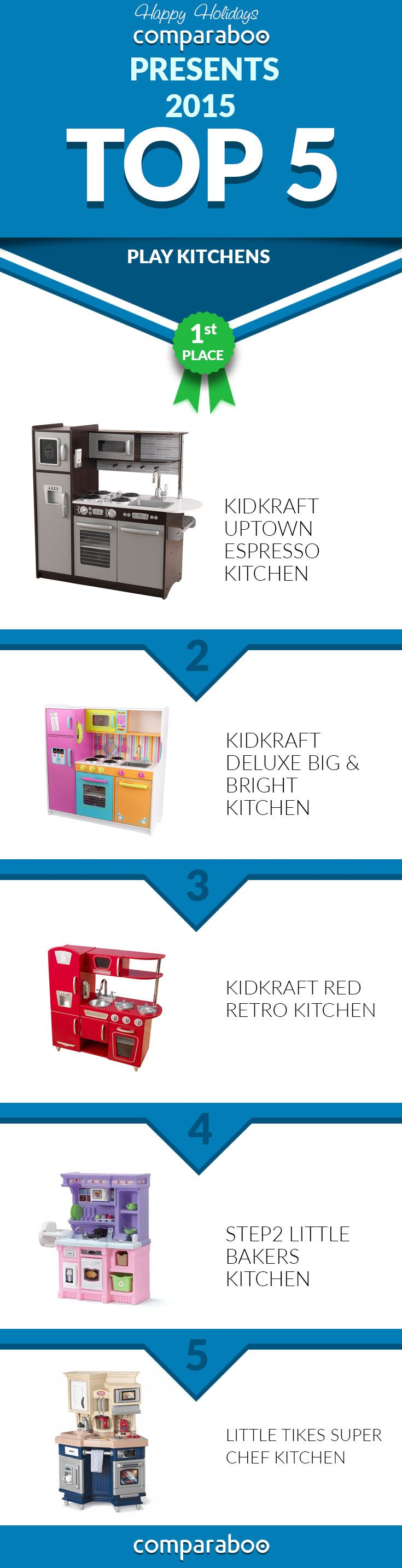 Best Play Kitchens 2015. good wood play kitchen sets homesfeed ...