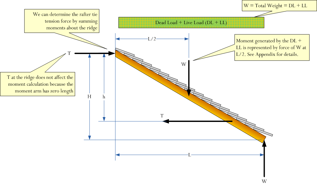 Figure 4 Free Body Diagram Of The Rafter Moments Are Summed About A Point On The Ridge Of The Roof For Details On Computin Rafter Body Diagram In This Moment