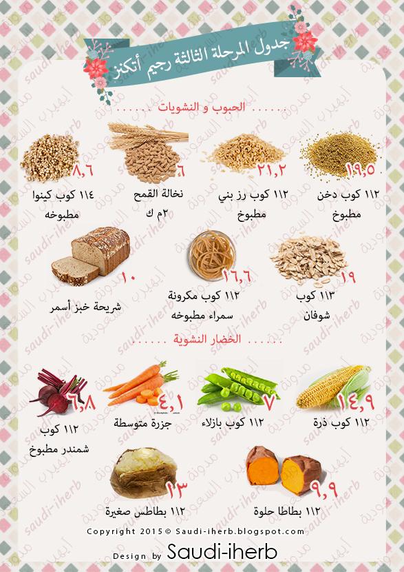 الكربوهيدرات في الحبوب والبقوليات جدول رجيم اتكنز ودشتي Atkins Diet Recipes Kito Diet Health Facts Food