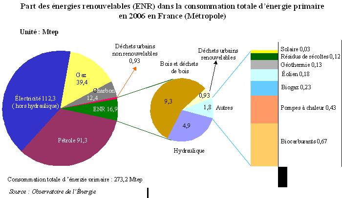 Bien connu Part des énergies renouvelables dans la consommation totale d  ZZ92