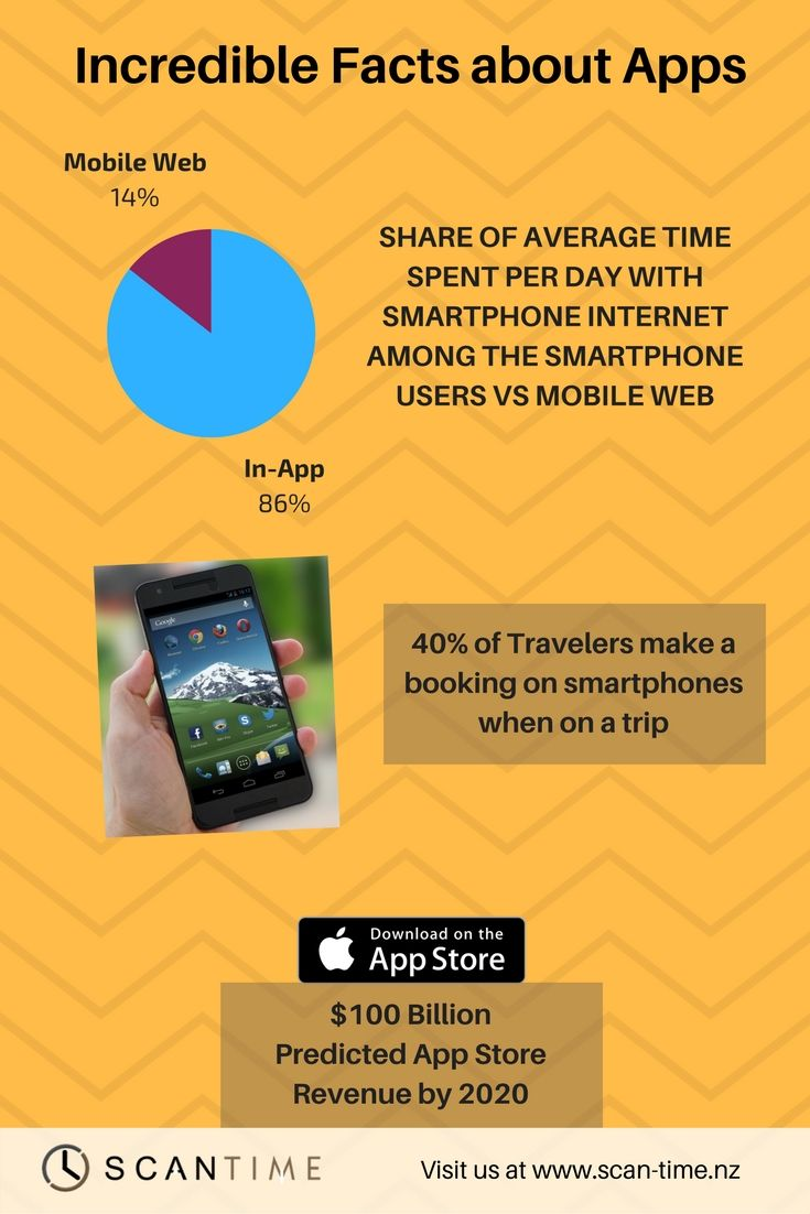 Did You Know Smartphone Internet Users Are Taking The Market Share Know Some More Interesting Facts About Apps Scantime Apps Techn Facts App Fun Facts