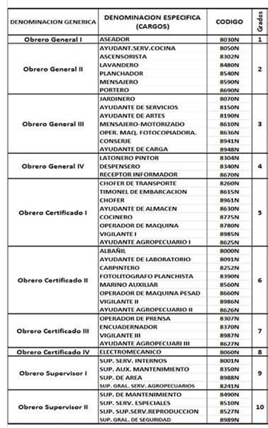 Tabla De Clasificacion Crgos En La Nomina Obreros Del Ministerio De Educacion 2017 Ministerio De Educacion Educacion Obrero