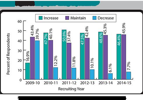 Job Outlook: U.S. College Hiring to Increase 8.3 Percent | Job ...