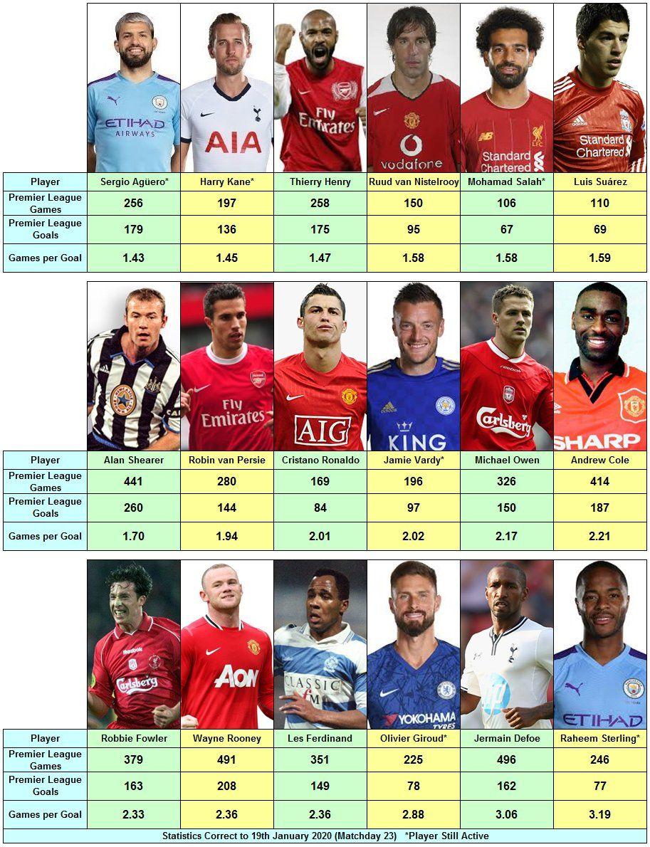 All Time Premier League Top Scorers Premier League League League Gaming