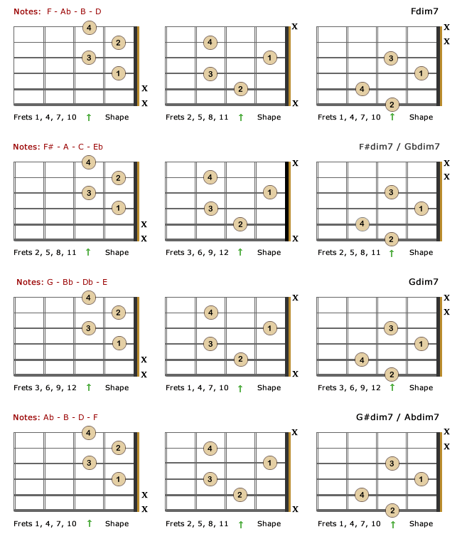Diminished 7th Lefty Chords Part 3 Chords Pinterest Guitars