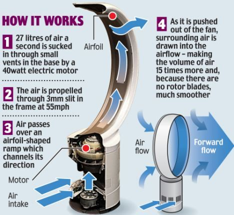 Dyson Launches New Jet Engine Bladeless Fan As British Inventor