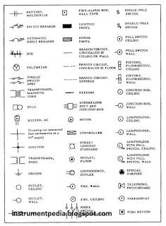 Learn how to read an electrical drawings? | Instrumentation and Control  Engineering | Electrical symbols, Electrical layout, Electrical wiringPinterest