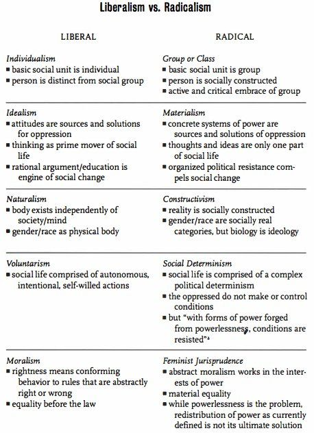 Liberalism Vs Radicalism Because It Is Really Important To Know