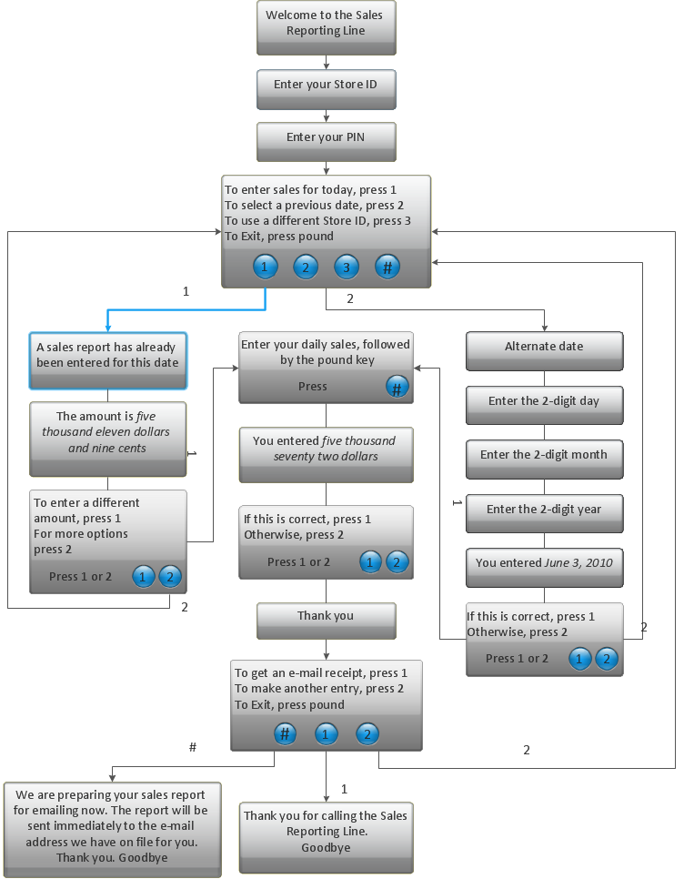 Ivr Flowchart Computer And Networks Interactive Voice Response