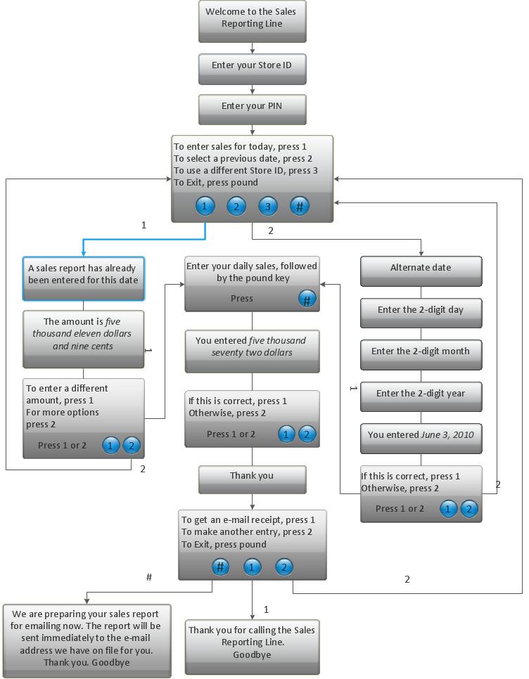 Ivr flowchart also computer and networks  interactive voice response rh pinterest