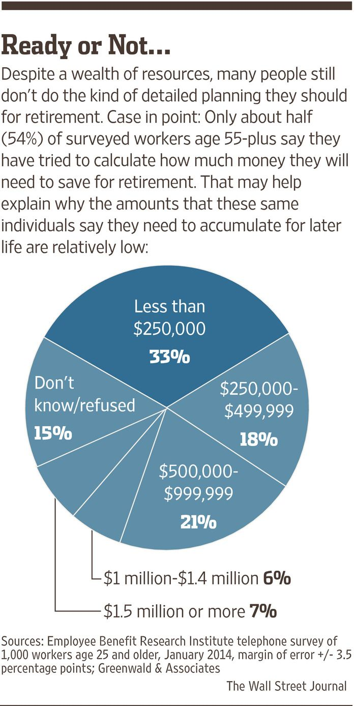 The Best Online Tools For Retirement Planning And Living Retirement Planning How To Plan Retirement