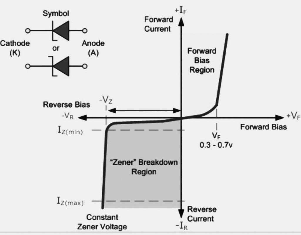 Working Of Zener Diode As Voltage Regulator Amp Applications